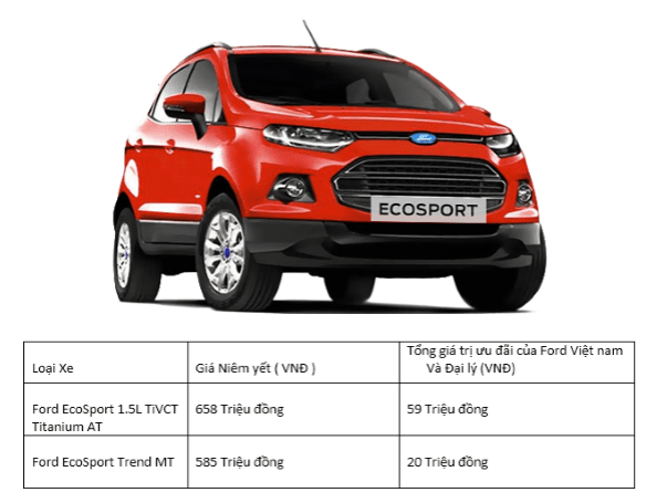 Giá xe Ford ecosport 2018